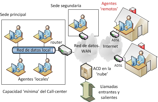 Call Center%20On Demand